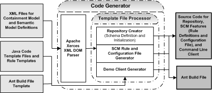 Bamboo automatic generation of scm systems code generation process involves scanning template files line by line to find tags and replace tags with dynamically generated code maxwellsz